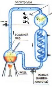 Схема прибора для синтеза аминокислот